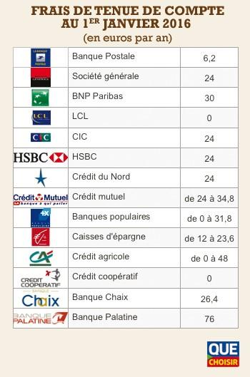 Frais De Tenue De Compte Bancaire Le Nouveau Scandale